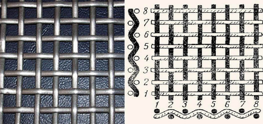 Сетка полотняного плетения